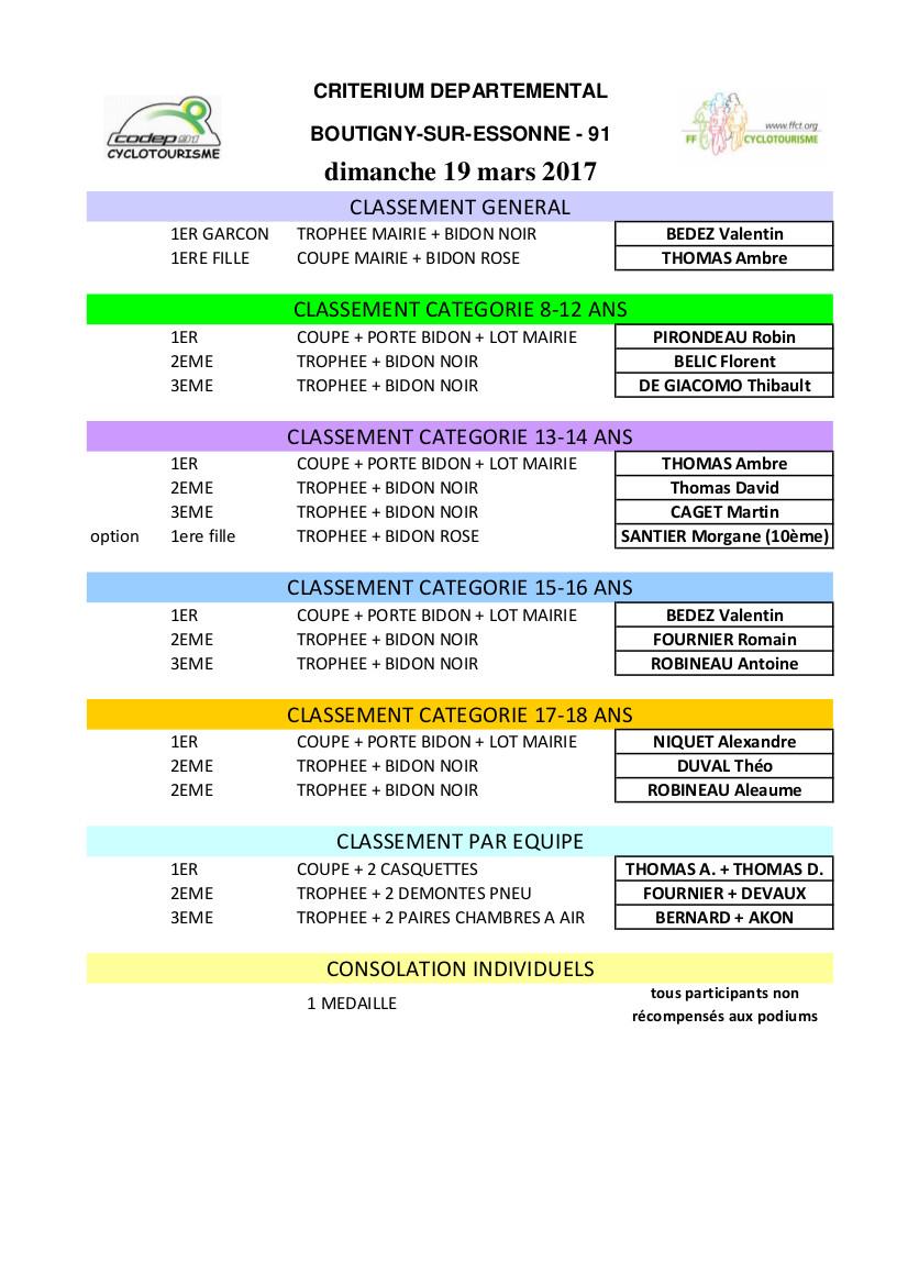 R 02 classement criterium vtt toutes categories 1